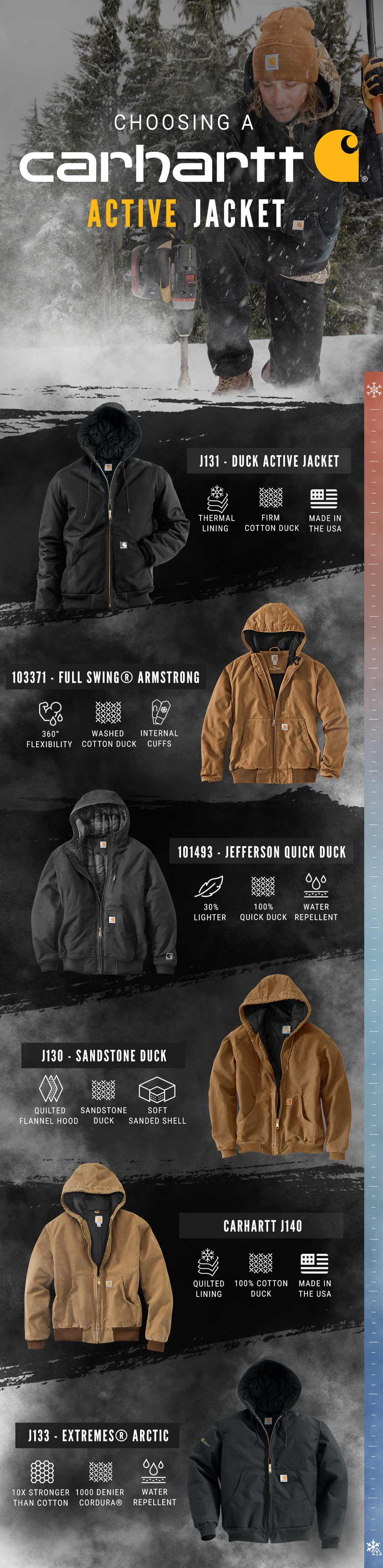 Choosing a Carhartt Active Jacket